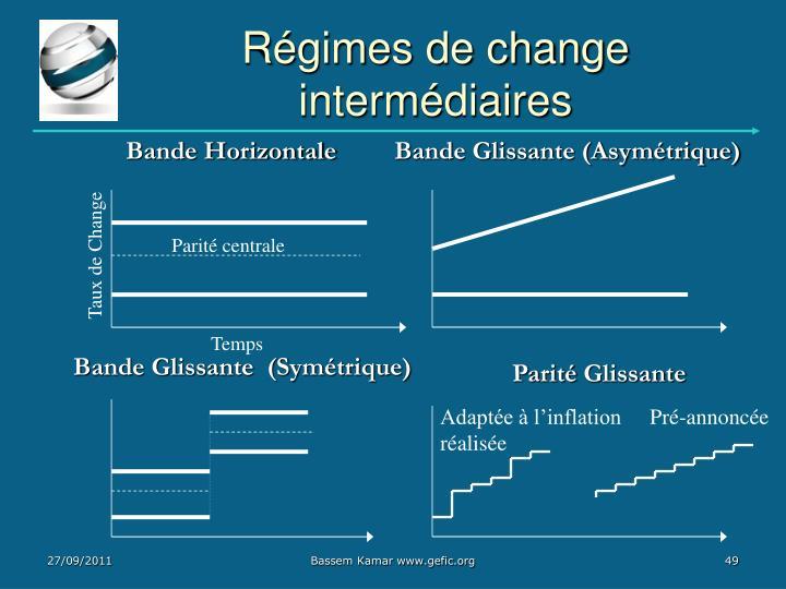Régimes de change intermédiaires
