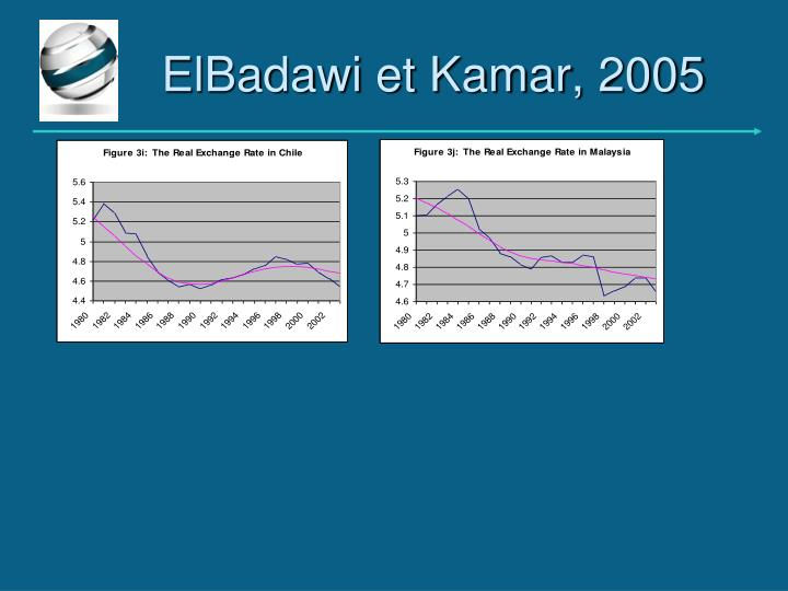 ElBadawi et Kamar, 2005