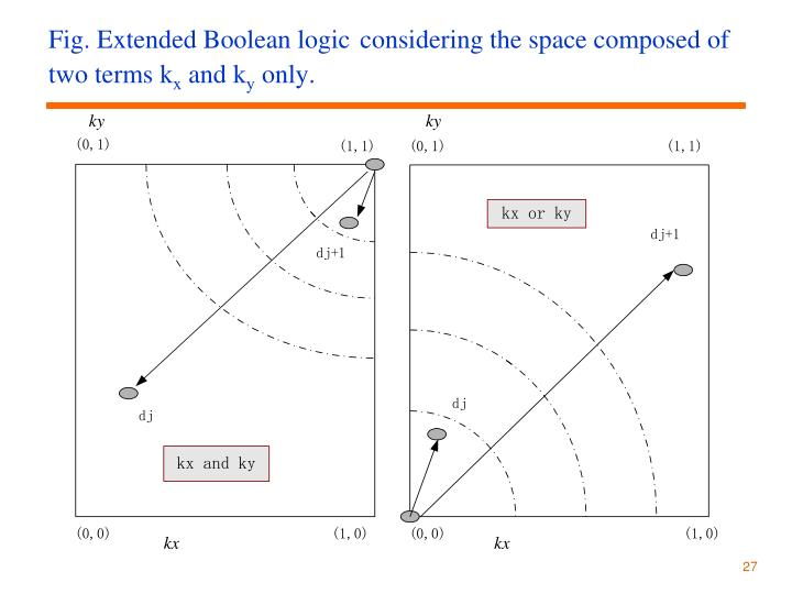 Fig. Extended Boolean logic