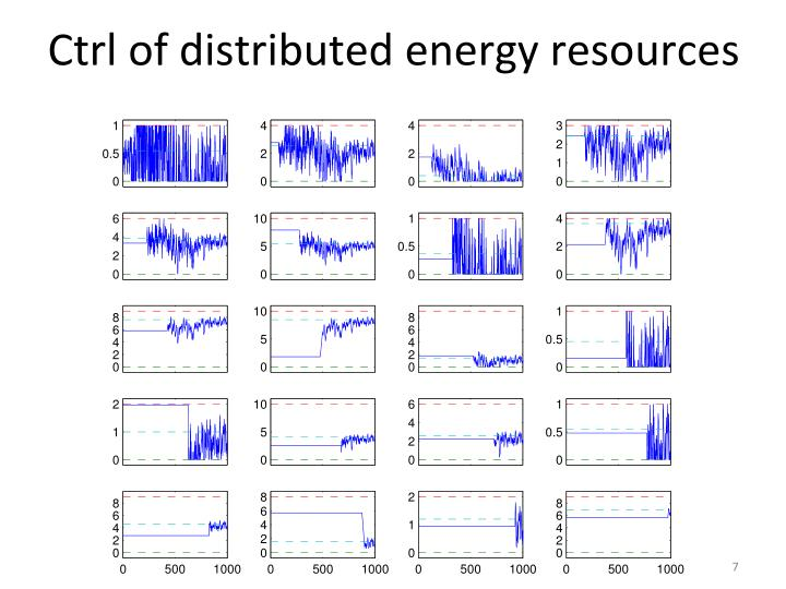 Ctrl of distributed energy resources