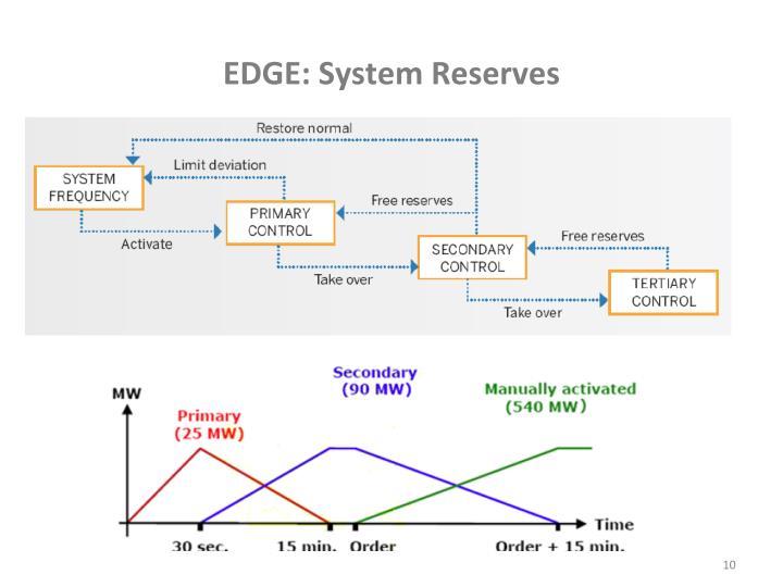 EDGE: System