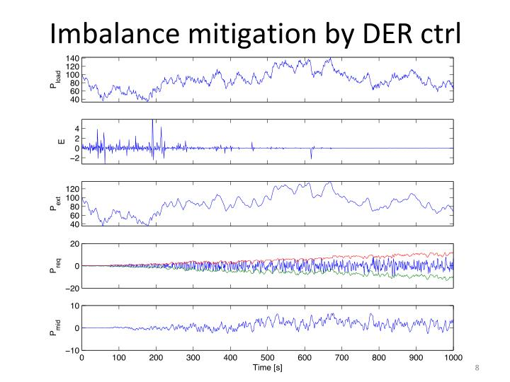 Imbalance mitigation by DER ctrl