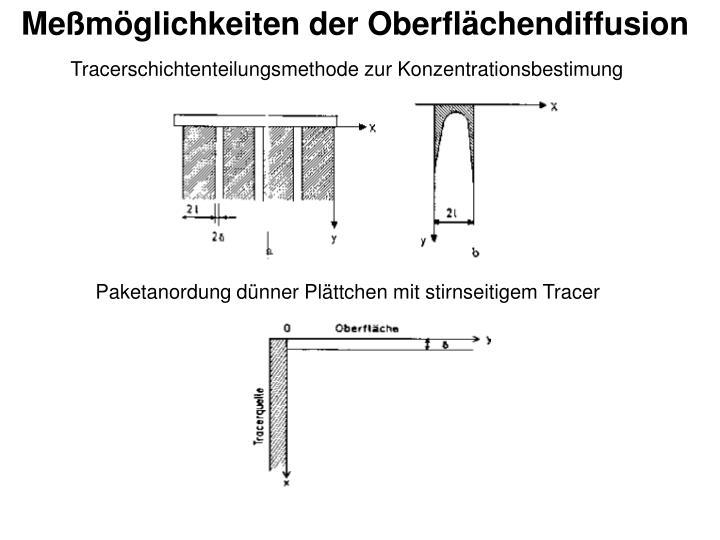 Meßmöglichkeiten der Oberflächendiffusion