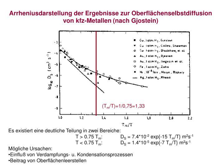 Arrheniusdarstellung der Ergebnisse zur Oberflächenselbstdiffusion von kfz-Metallen