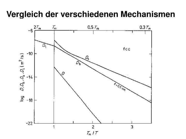 Vergleich der verschiedenen Mechanismen