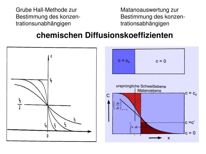 Grube Hall-Methode zur