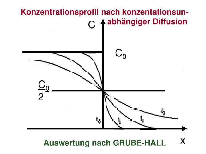 Konzentrationsprofil nach konzentationsun-