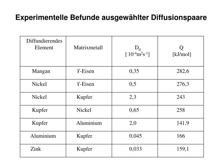 Experimentelle Befunde ausgewählter Diffusionspaare