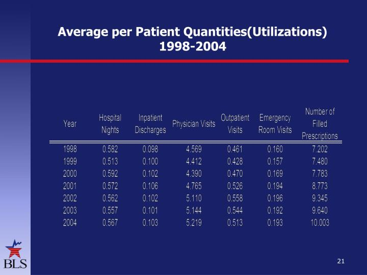 Average per Patient Quantities(Utilizations)
