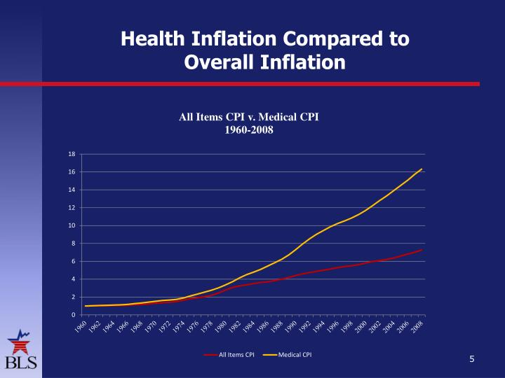 Health Inflation Compared to