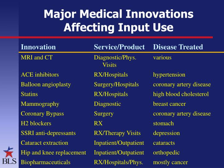 Major Medical Innovations