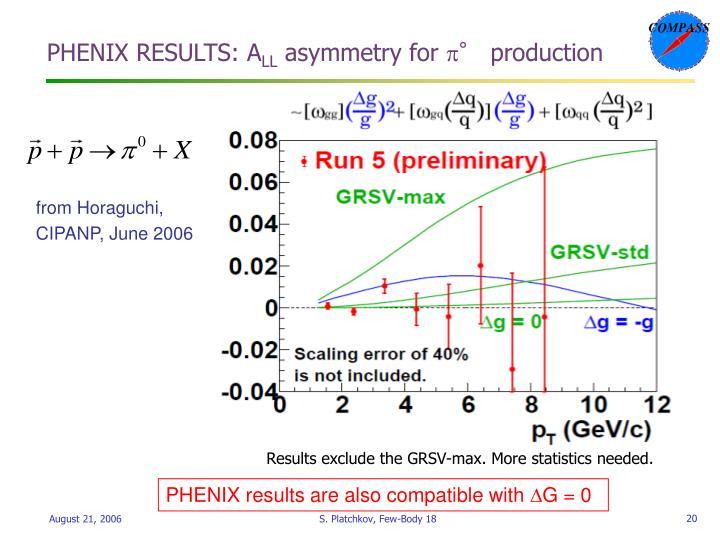 PHENIX RESULTS: A