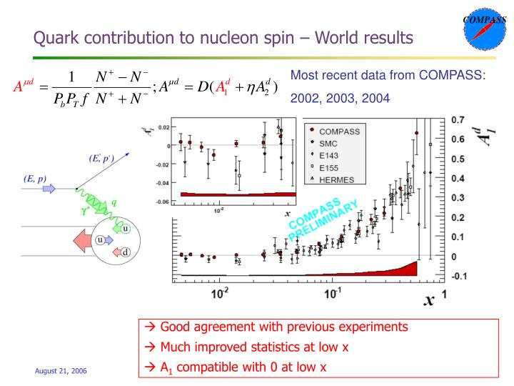 Quark contribution to nucleon spin – World results
