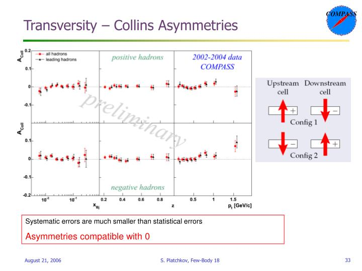 Transversity – Collins Asymmetries