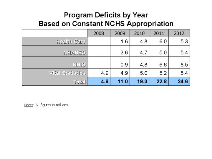 Program Deficits by Year