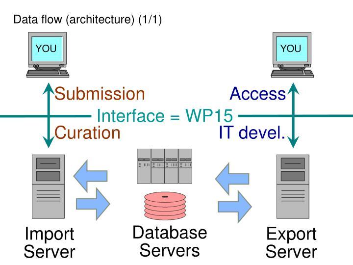 Data flow (architecture) (1/1)