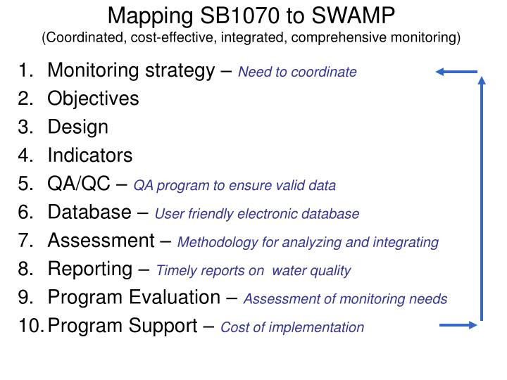 Mapping SB1070 to SWAMP