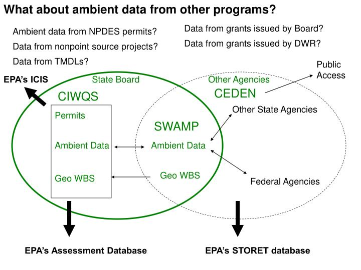 What about ambient data from other programs?