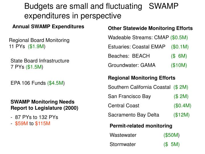 Budgets are small and fluctuating   SWAMP expenditures in perspective