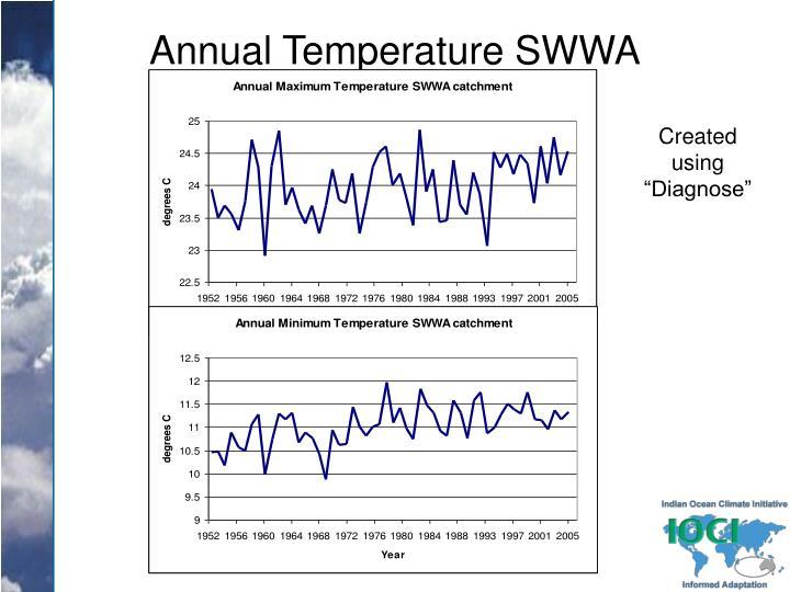 Annual Temperature SWWA