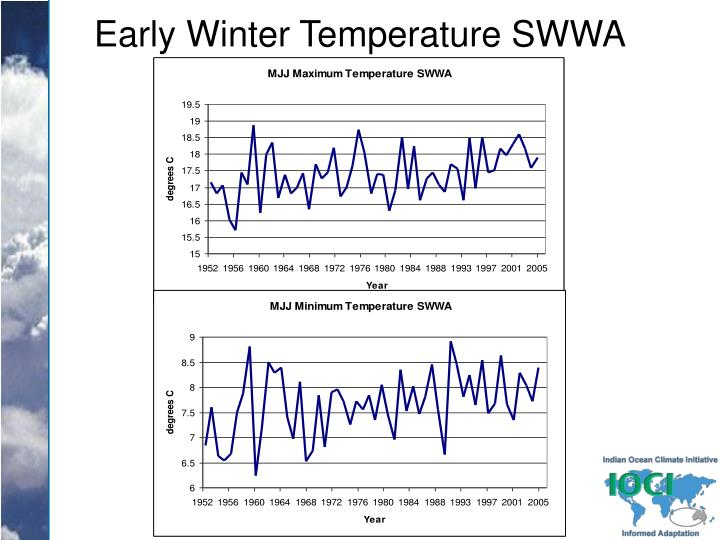Early Winter Temperature SWWA
