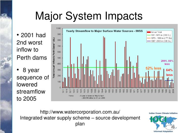 Major System Impacts
