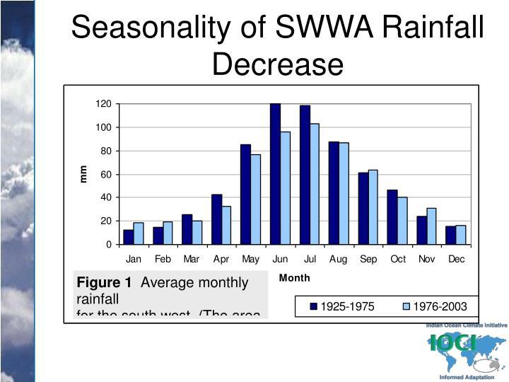 Seasonality of SWWA Rainfall Decrease