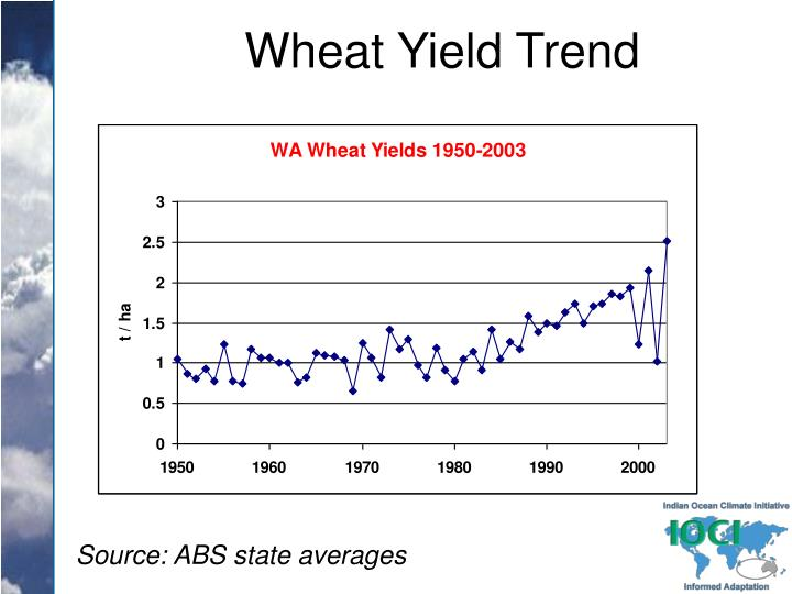 Wheat Yield Trend