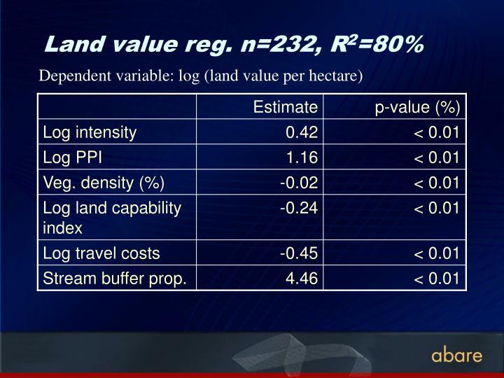 Land value reg. n=232, R