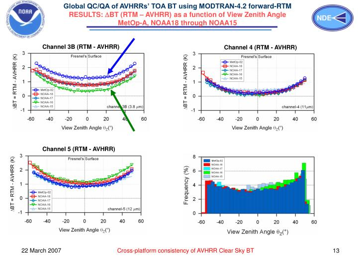 Global QC/QA of AVHRRs' TOA BT using MODTRAN-4.2 forward-RTM