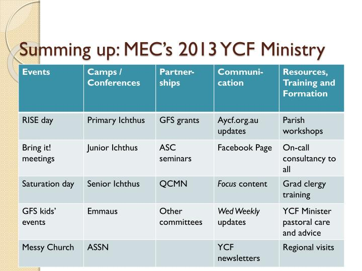 Summing up: MEC's 2013 YCF Ministry