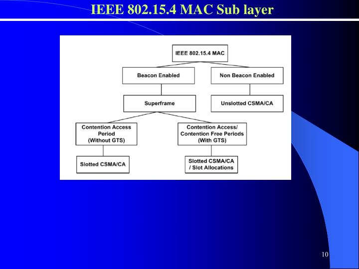 IEEE 802.15.4 MAC Sub layer