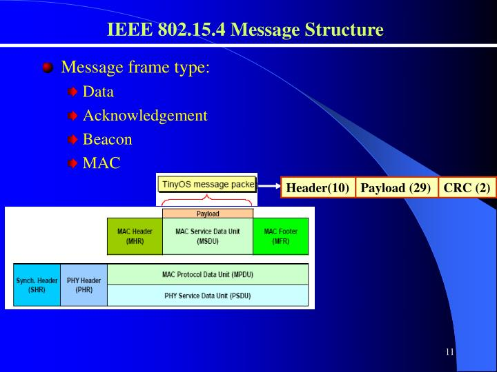 IEEE 802.15.4 Message Structure