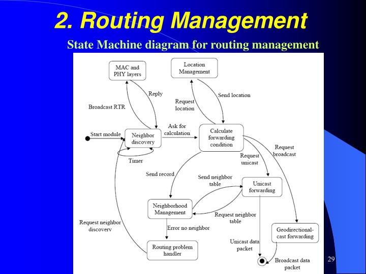2. Routing Management