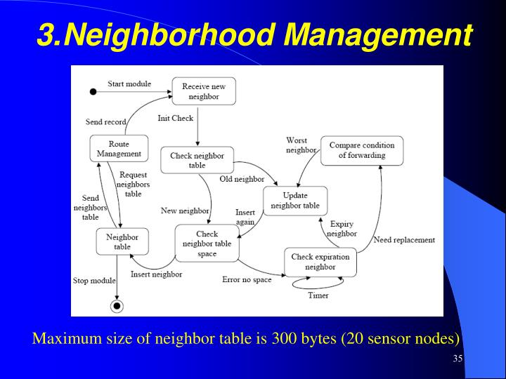 3.Neighborhood Management