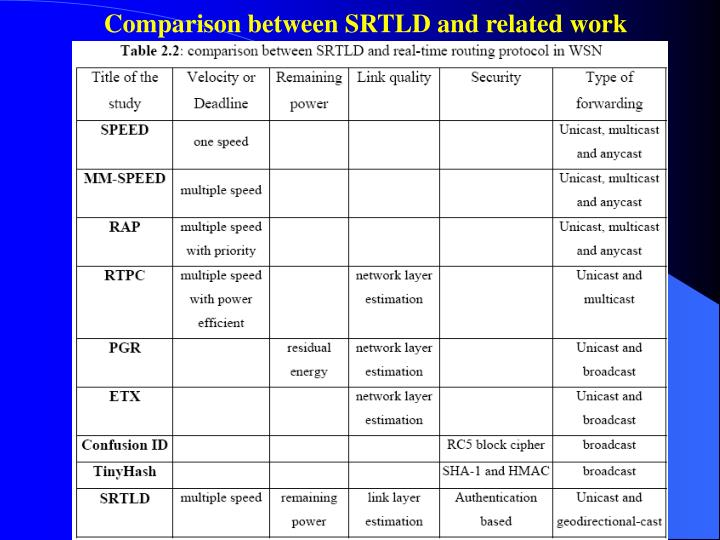 Comparison between SRTLD and related work