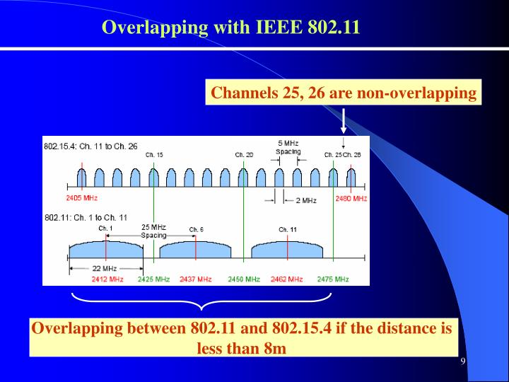 Overlapping with IEEE 802.11