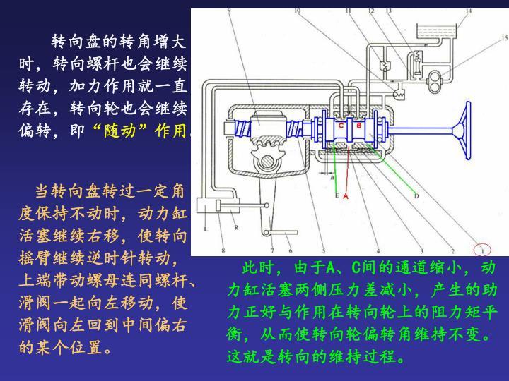 转向盘的转角增大时,转向螺杆也会继续转动,加力作用就一直存在,转向轮也会继续偏转,即