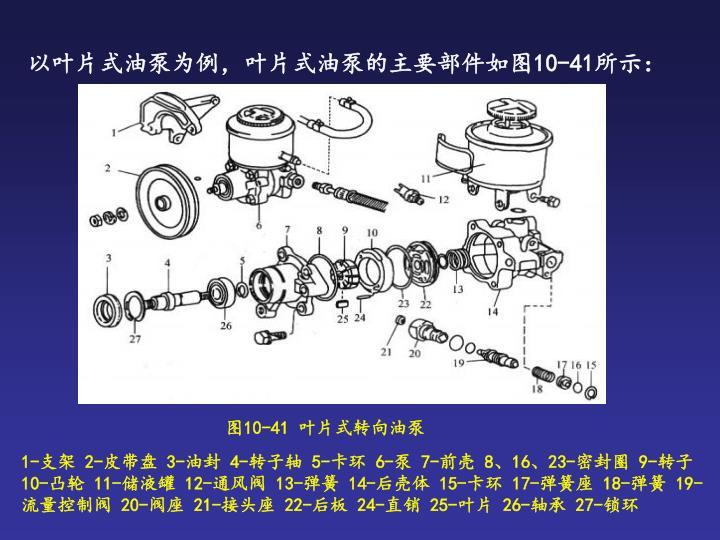 以叶片式油泵为例,叶片式油泵的主要部件如图