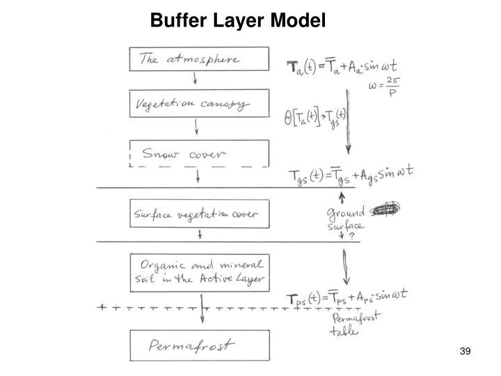 Buffer Layer Model
