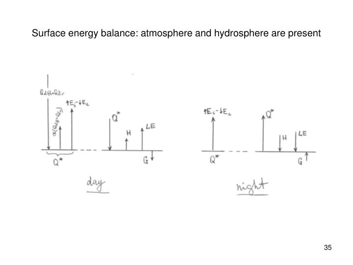 Surface energy balance: atmosphere and hydrosphere are present