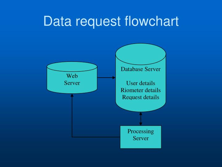 Data request flowchart