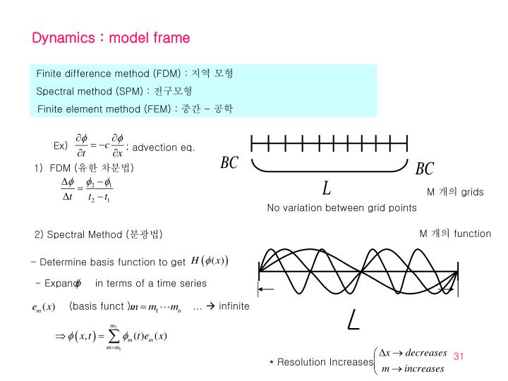 Dynamics : model frame