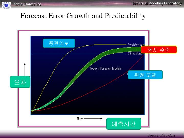 Forecast Error Growth and Predictability