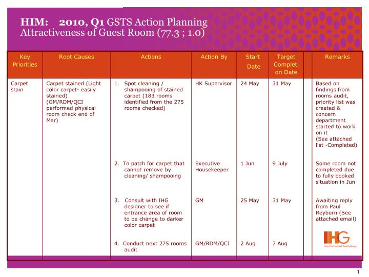 Him 2010 q1 gsts action planning attractiveness of guest room 77 3 1 0