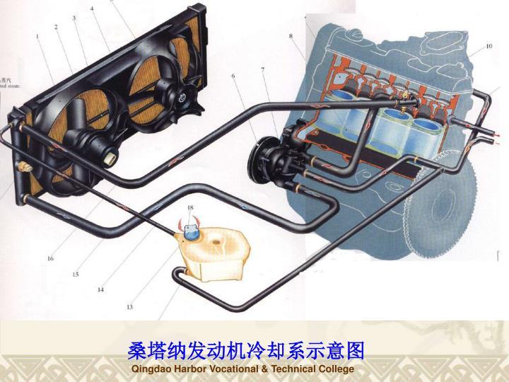桑塔纳发动机冷却系示意图