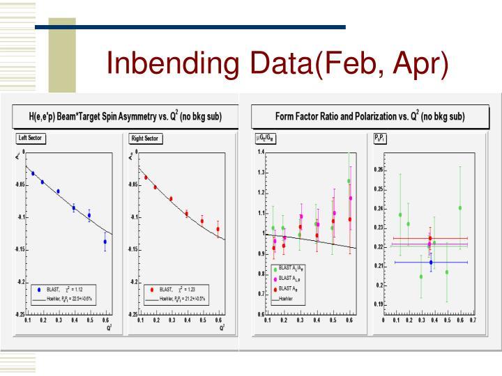 Inbending Data(Feb, Apr)