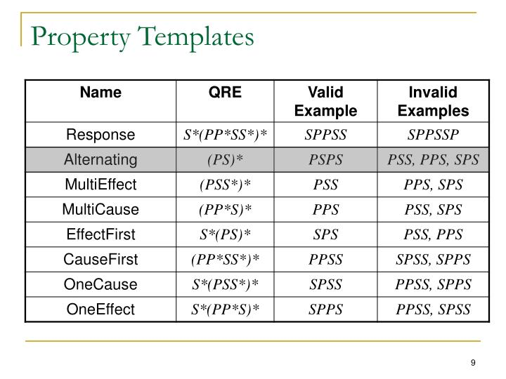 Property Templates