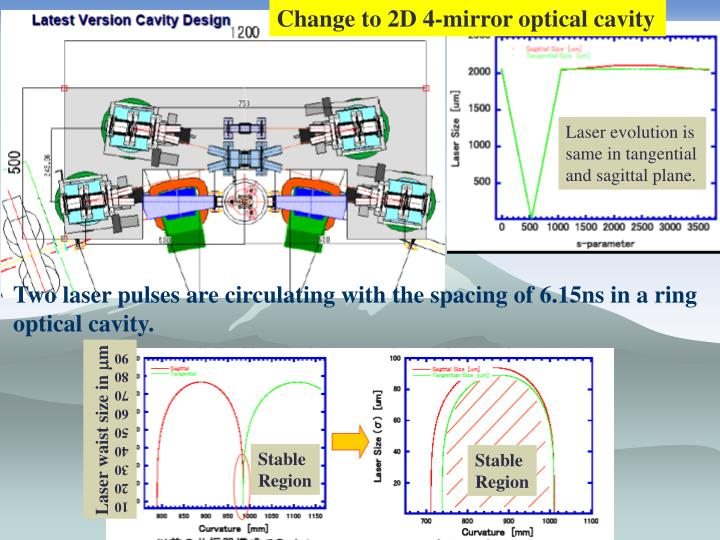 Change to 2D 4-mirror optical cavity