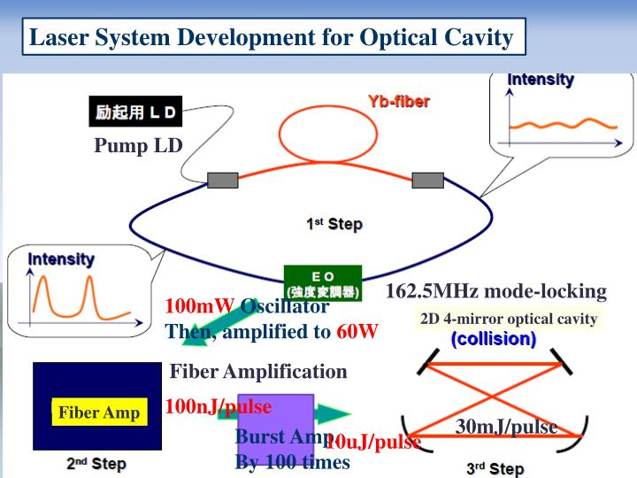 Laser System Development for Optical Cavity
